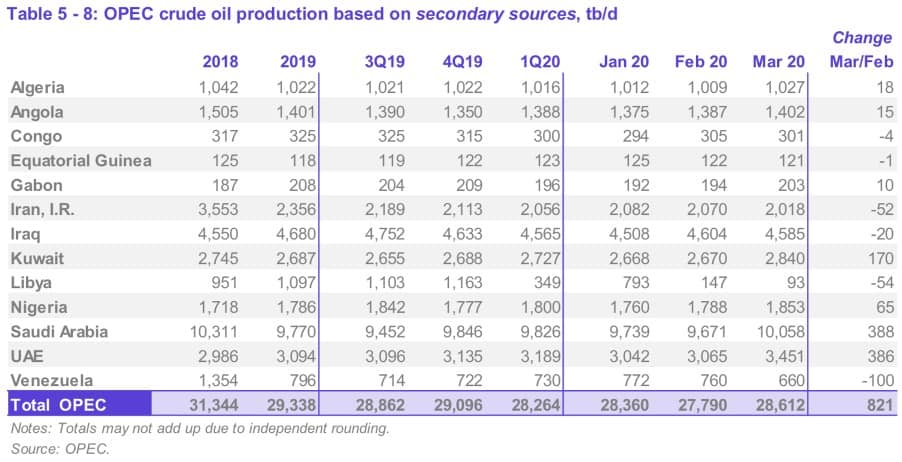 boletin-17-opec-crude-oil-production