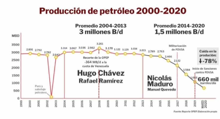 boletin-17-produccion-de-petroleo-2000-2020