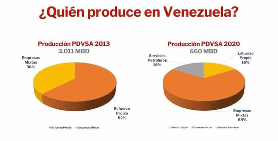quien produce en venezuela