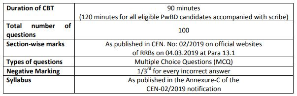 Rrb Paramedical Cbt I 2019: Exam Date, City & Mock Test Link To