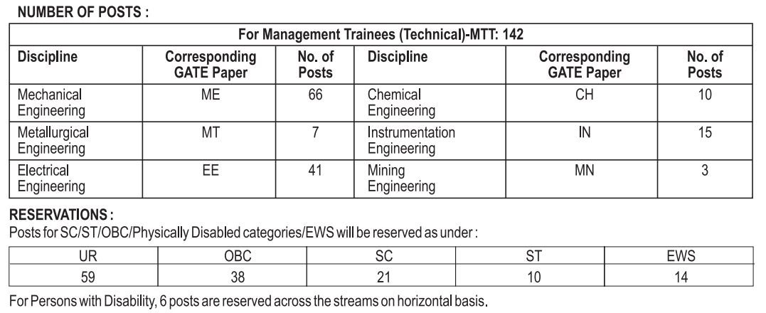 SAIL Recruitment 2019: Apply for 202 Management Trainees Vacancy