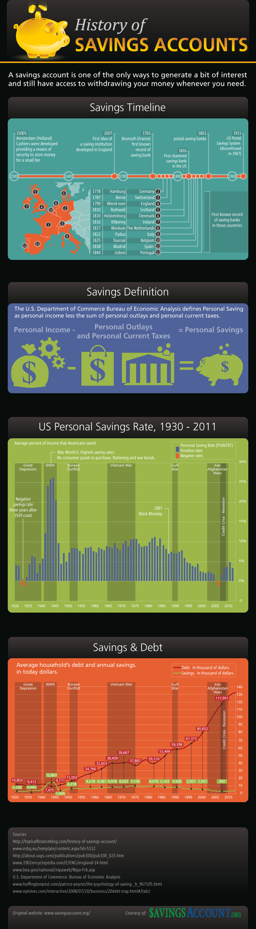 History of Savings Accounts