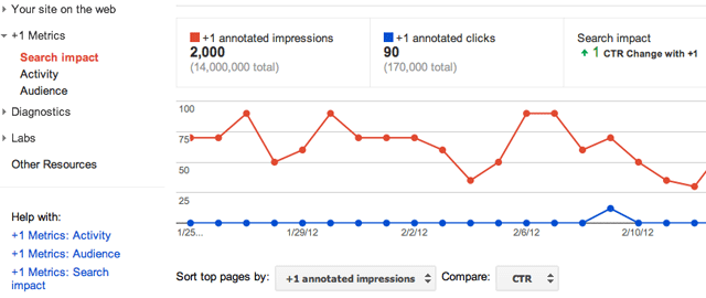 Google Webmaster Tools +1 Metrics