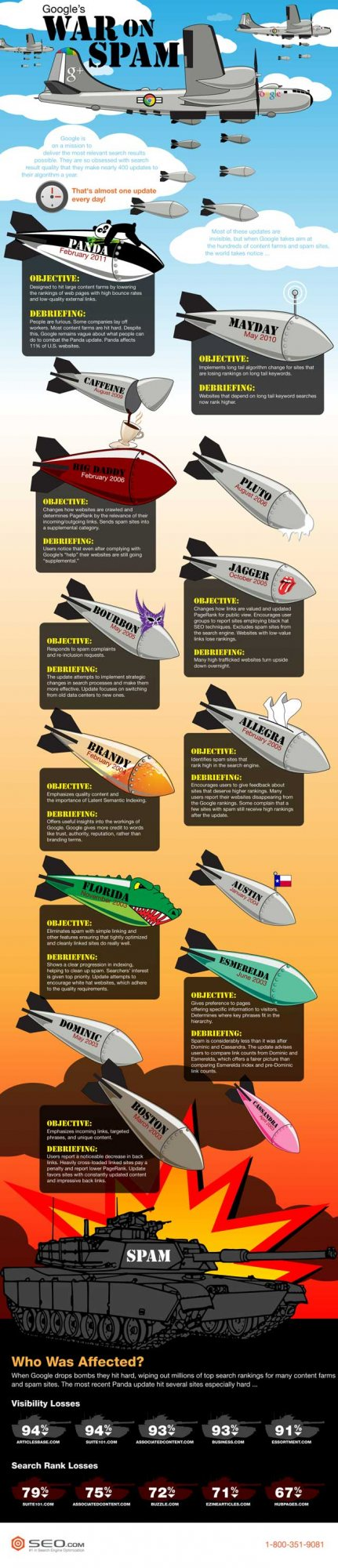 Google Spam War Infographic