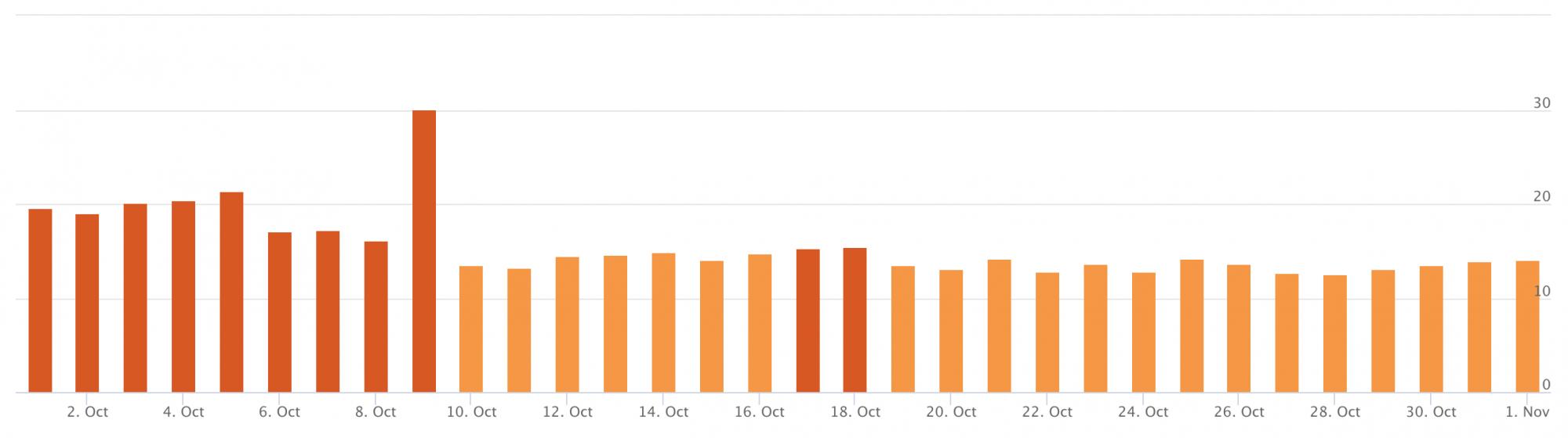 Google Halloween Ranking Update: Possible Niche Update Yesterday