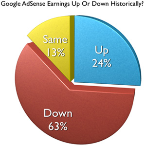 AdSense earnings 2012 poll