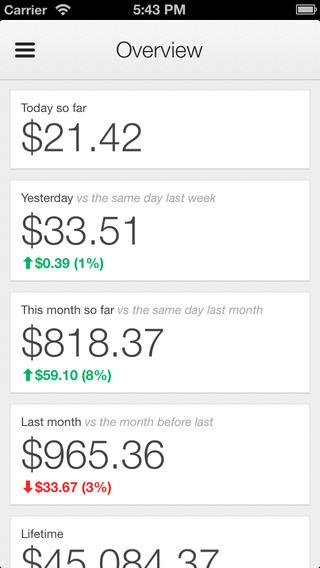 Google AdSense iOS App Overview