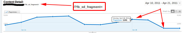 AdSense Drop With Facebook Bug Fix