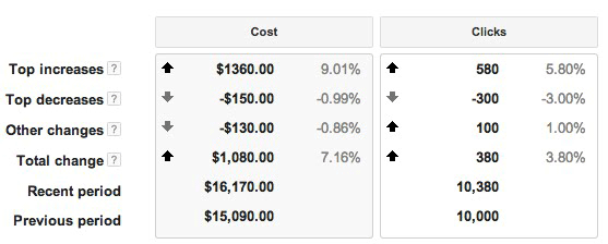 Google AdWords Movers Report