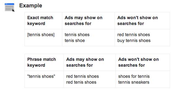 AdWords Exact Variant Options