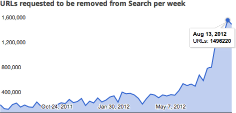 Google DMCA August 13