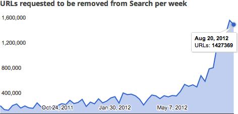 Google DMCA August 20