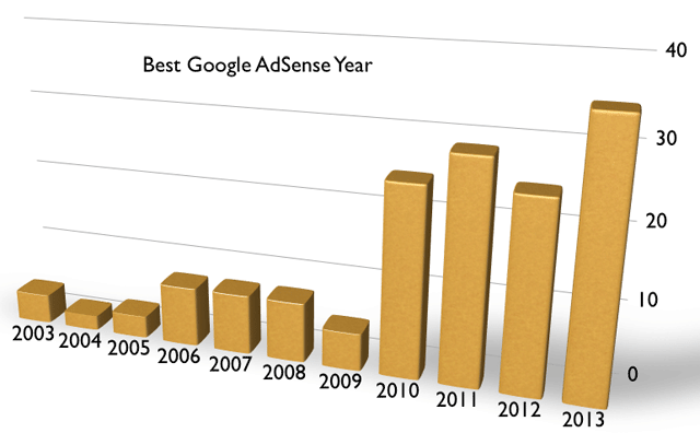 Google AdSense Earnings By Year
