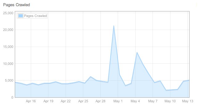 Bing Crawl Chart