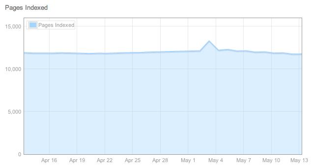 Bing Index Chart