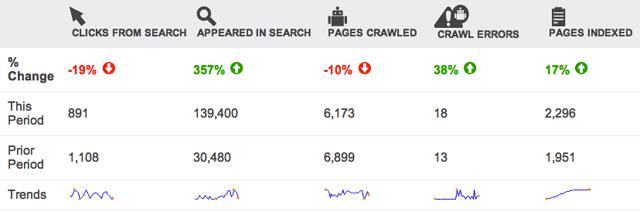 Bing Webmaster Tools Deltas