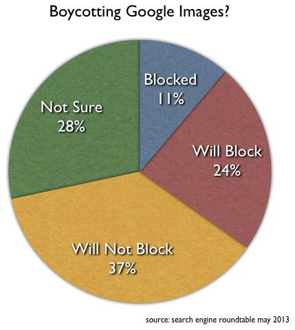 blocking Google Images poll