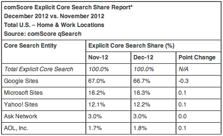 comScore Search Market Share December 2012