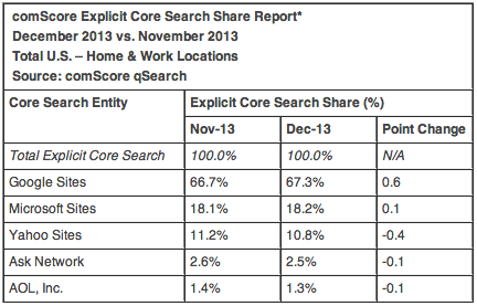 comScore Search Market Share December 2013