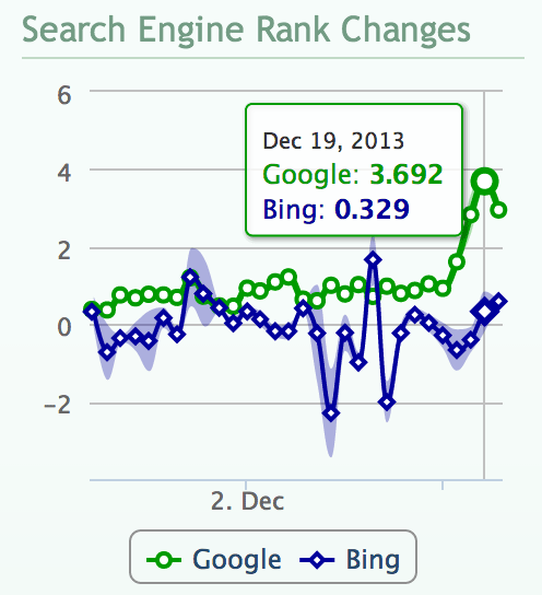 DigitalPoint Keyword Tracker averages