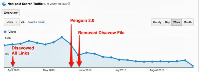 google disavow traffic chart