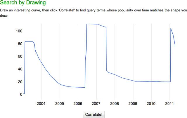 Google Correlate Picture