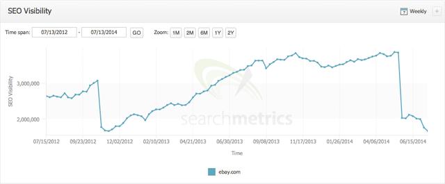 ebay searchmetrics