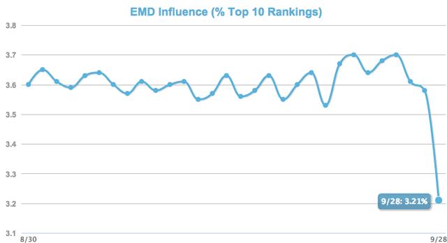 Google EMD mozcast report