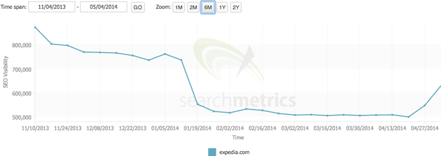 expedia-searchmetrics