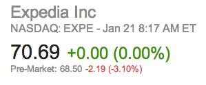 Expedia Stock
