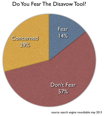 Google's Disavow Link Tool Fear Poll