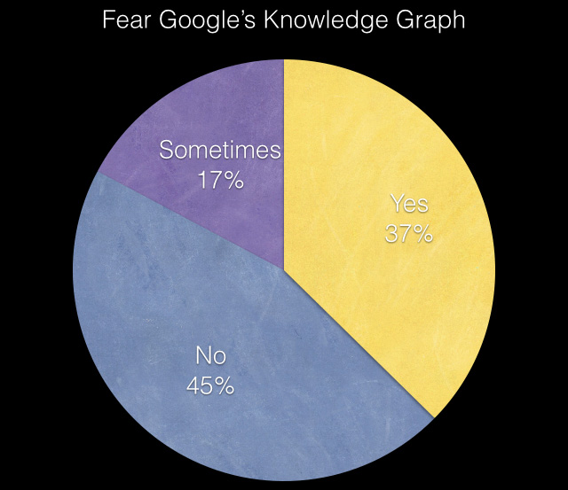 fear google knowledge graph
