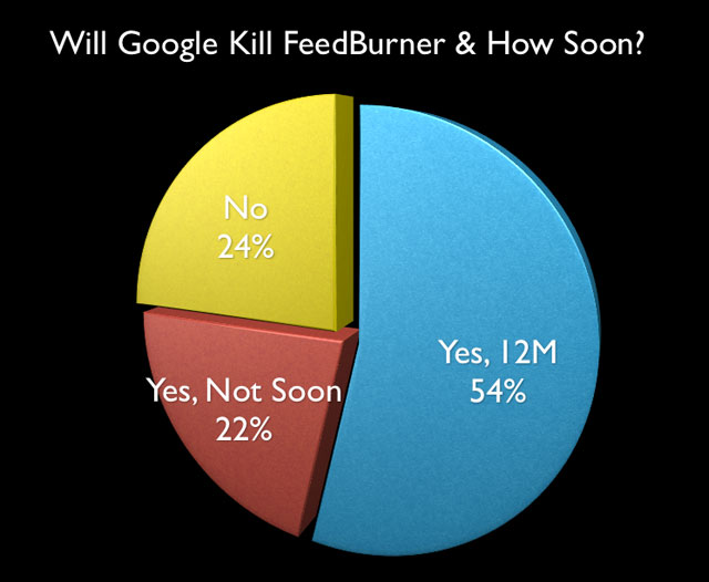 FeedBurner Poll