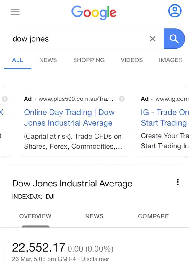 Google Ads Testing Carousel