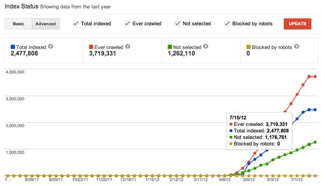 Google's Advanced Index Status Report - New Large Site