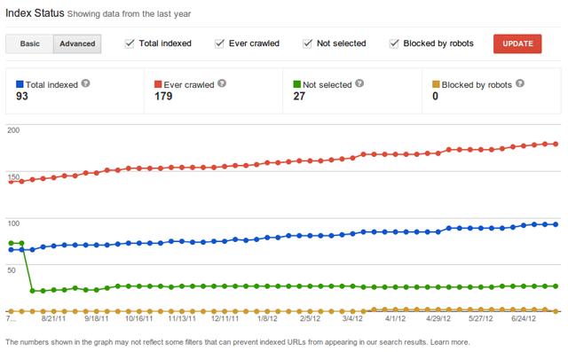 Google's Advanced Index Status Report - Normal