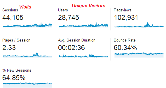 Google Analytics: Visits Now Sessions & Unique Visitors Now Users