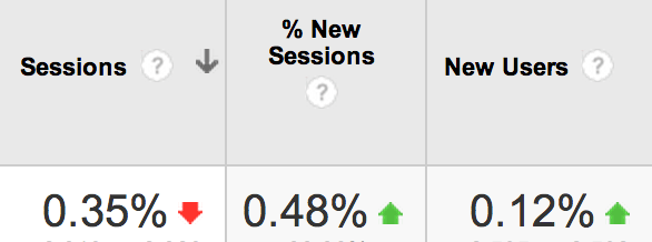 Google Analytics August 7th through August 14th compared to July 30th through August 6th
