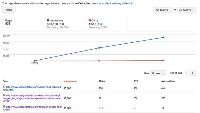 Google Authorship Stats