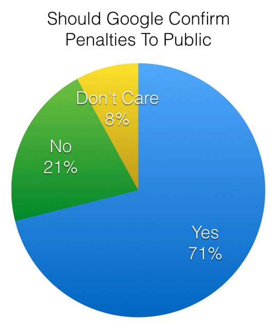 Disclose Google Penalties Publicly