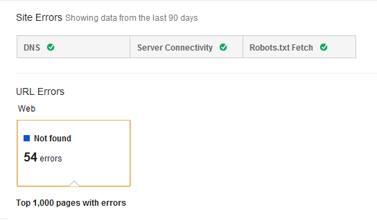 Google Crawl Errors Bug