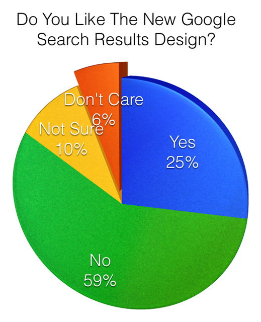 Google Design Poll