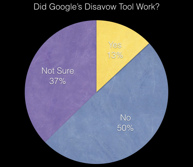google disavow results
