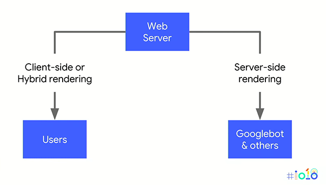 High-Level Architecture of how Webserver will serve the page to Users & Bots - Credits: Google
