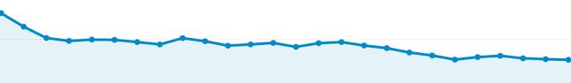 Google decline traffic