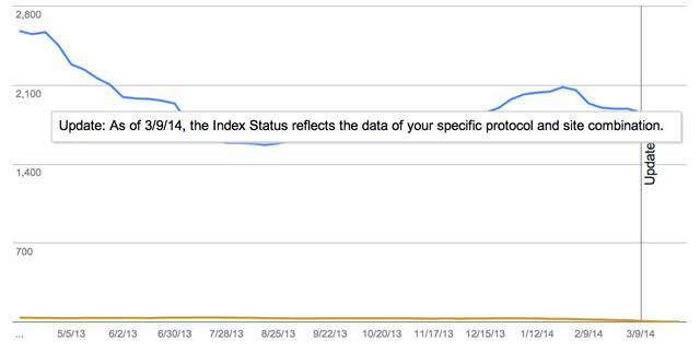 Google Index Status Update HTTPS