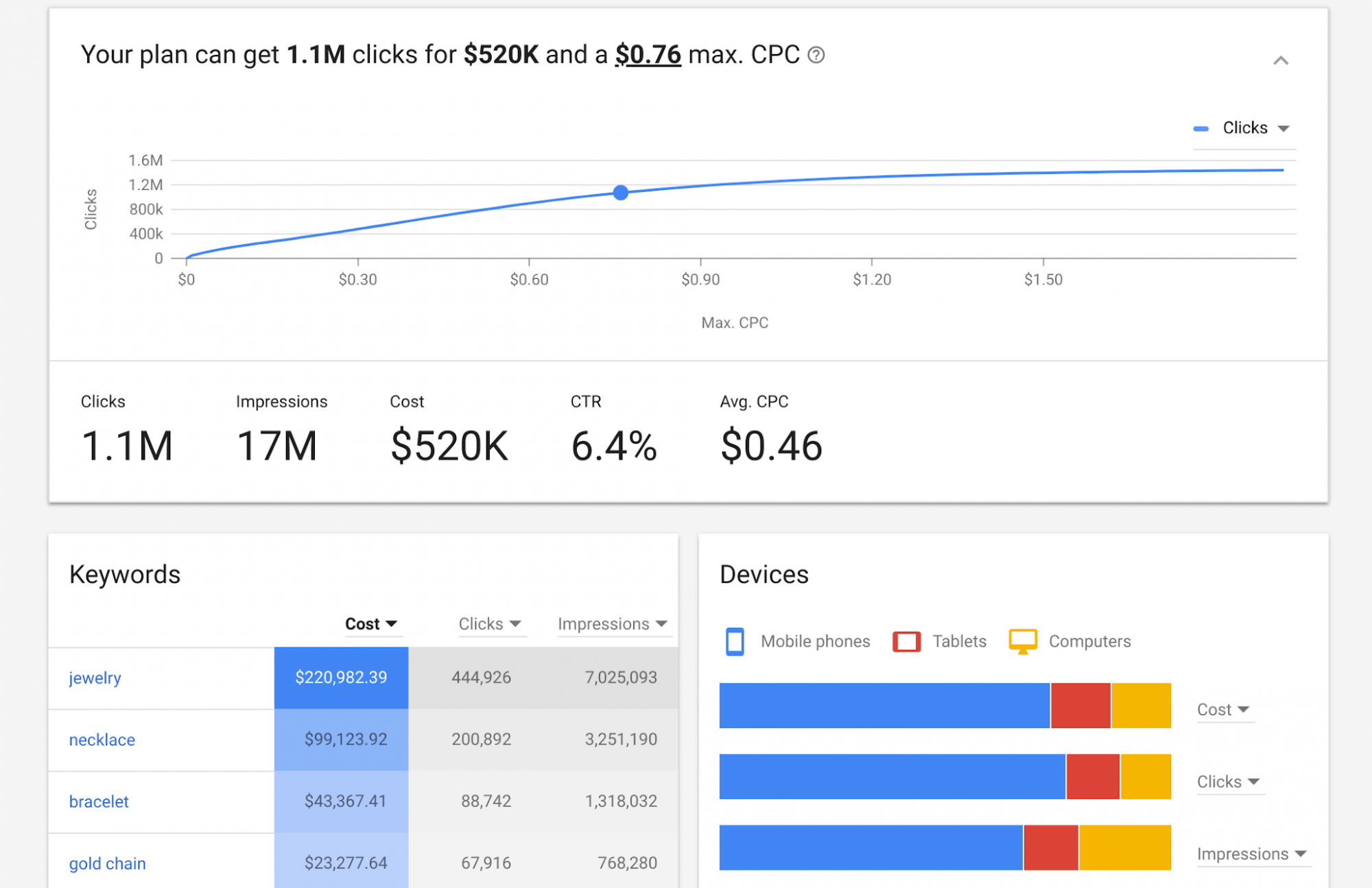 google announces new keyword planner tool Google Keyword Ideas click for full size