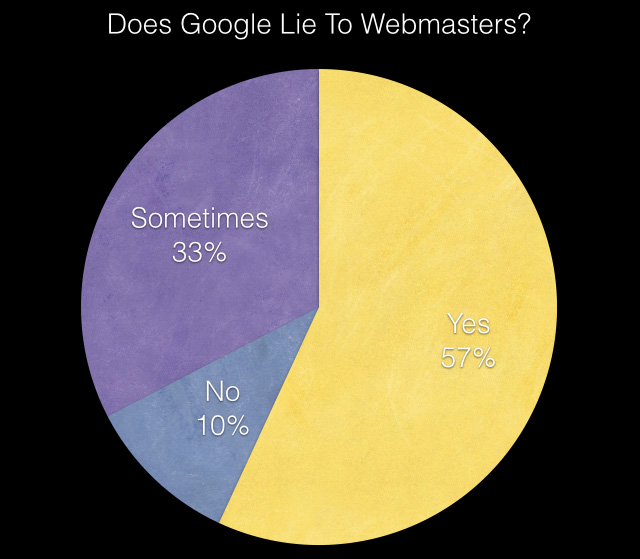 Google Liar poll