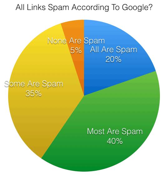 Google Links Poll