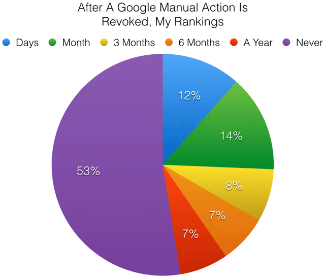 Google Manual Penalty Removal Poll